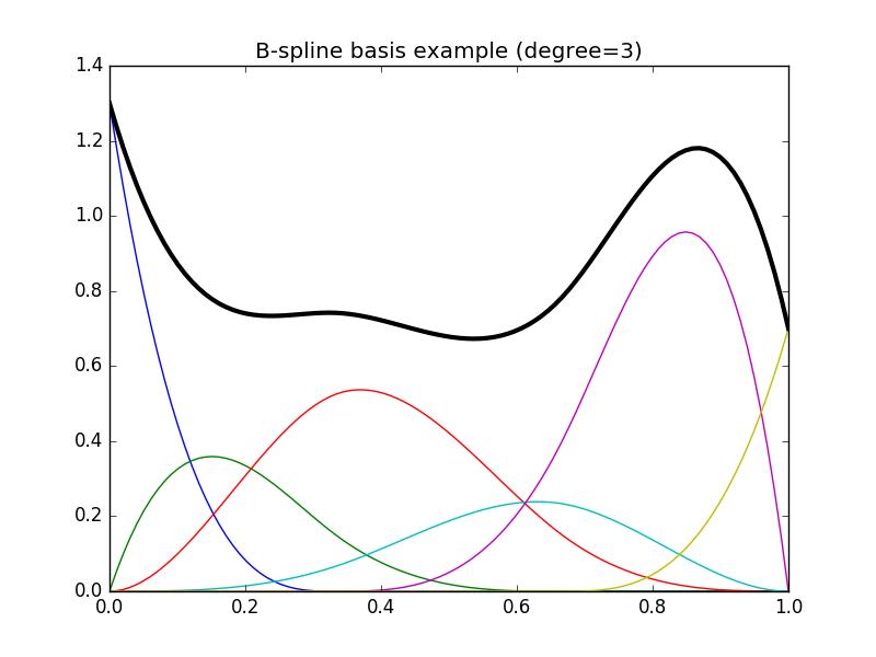Spline regression — patsy 0 5 1+dev documentation